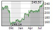 FEDEX CORPORATION Chart 1 Jahr