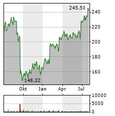 FEDEX Aktie Chart 1 Jahr
