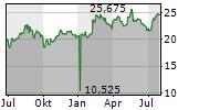 FEINTOOL INTERNATIONAL HOLDING AG Chart 1 Jahr