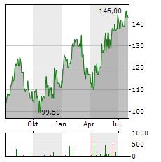 FERGUSON Aktie Chart 1 Jahr