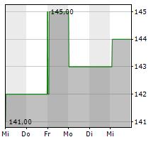 FERGUSON PLC Chart 1 Jahr