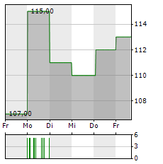 FERGUSON Aktie 5-Tage-Chart