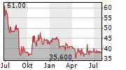 FERNHEIZWERK NEUKOELLN AG Chart 1 Jahr