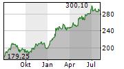 FERRARI NV Chart 1 Jahr
