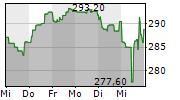 FERRARI NV 1-Woche-Intraday-Chart
