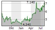 FERRO SA Chart 1 Jahr