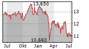 FIDELITY FUNDS EURO STOXX 50 FUND Chart 1 Jahr