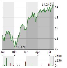 FIDELITY FUNDS EURO STOXX 50 Aktie Chart 1 Jahr