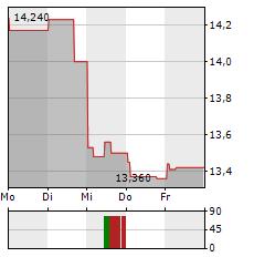 FIDELITY FUNDS EURO STOXX 50 Aktie 1-Woche-Intraday-Chart