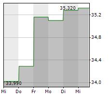 FIDELITY NATIONAL FINANCIAL INC Chart 1 Jahr