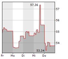 FIDELITY NATIONAL INFORMATION SERVICES INC Chart 1 Jahr
