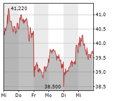 FIELMANN AG Chart 1 Jahr
