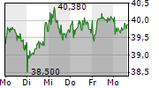 FIELMANN AG 1-Woche-Intraday-Chart