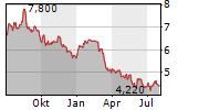 FIERA CAPITAL CORPORATION Chart 1 Jahr