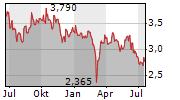 FIERA MILANO SPA Chart 1 Jahr