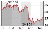 FIFTH THIRD BANCORP Chart 1 Jahr