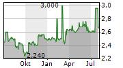 FIH GROUP PLC Chart 1 Jahr
