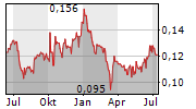 FIH MOBILE LTD Chart 1 Jahr