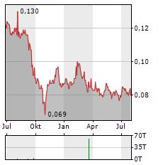 FIH MOBILE Aktie Chart 1 Jahr