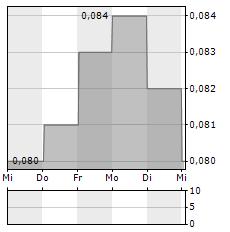 FIH MOBILE Aktie 5-Tage-Chart