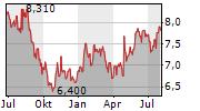 FILA SPA Chart 1 Jahr