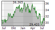 FINANCIAL SELECT SECTOR SPDR FUND Chart 1 Jahr