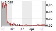 FINCANNA CAPITAL CORP Chart 1 Jahr
