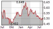 FINCANTIERI SPA Chart 1 Jahr