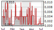 FINEQIA INTERNATIONAL INC Chart 1 Jahr
