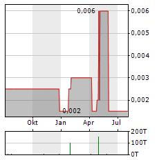 FINEQIA INTERNATIONAL Aktie Chart 1 Jahr