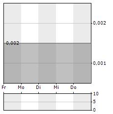 FINEQIA INTERNATIONAL Aktie 5-Tage-Chart