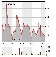 FINLAB Aktie Chart 1 Jahr