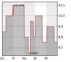 FINLAB AG Chart 1 Jahr