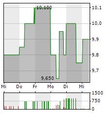 FINLAB Aktie 5-Tage-Chart
