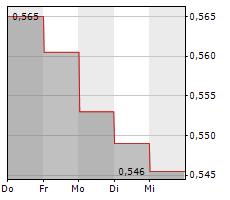 FINNAIR OYJ Chart 1 Jahr