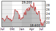 FINNING INTERNATIONAL INC Chart 1 Jahr