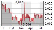 FINTECH SELECT LTD Chart 1 Jahr