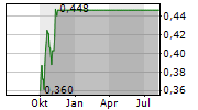 FIREFINCH LIMITED Chart 1 Jahr