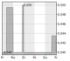 FIREFOX GOLD CORP Chart 1 Jahr