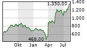 FIRST CITIZENS BANCSHARES INC Chart 1 Jahr