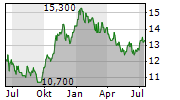 FIRST COMMONWEALTH FINANCIAL CORPORATION Chart 1 Jahr