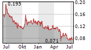 FIRST GRAPHENE LIMITED Chart 1 Jahr