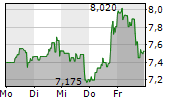FIRST MAJESTIC SILVER CORP 1-Woche-Intraday-Chart