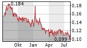 FIRST MINING GOLD CORP Chart 1 Jahr