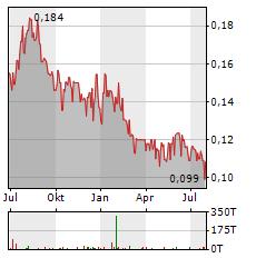FIRST MINING GOLD Aktie Chart 1 Jahr