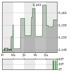 FIRST MINING GOLD Aktie 1-Woche-Intraday-Chart