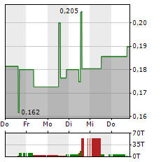 FIRST MINING GOLD Aktie 5-Tage-Chart
