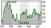 FIRST NATIONAL FINANCIAL CORPORATION Chart 1 Jahr