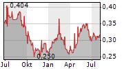FIRST PACIFIC CO LTD Chart 1 Jahr