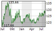 FIRST PRIVATE AKTIEN GLOBAL Chart 1 Jahr